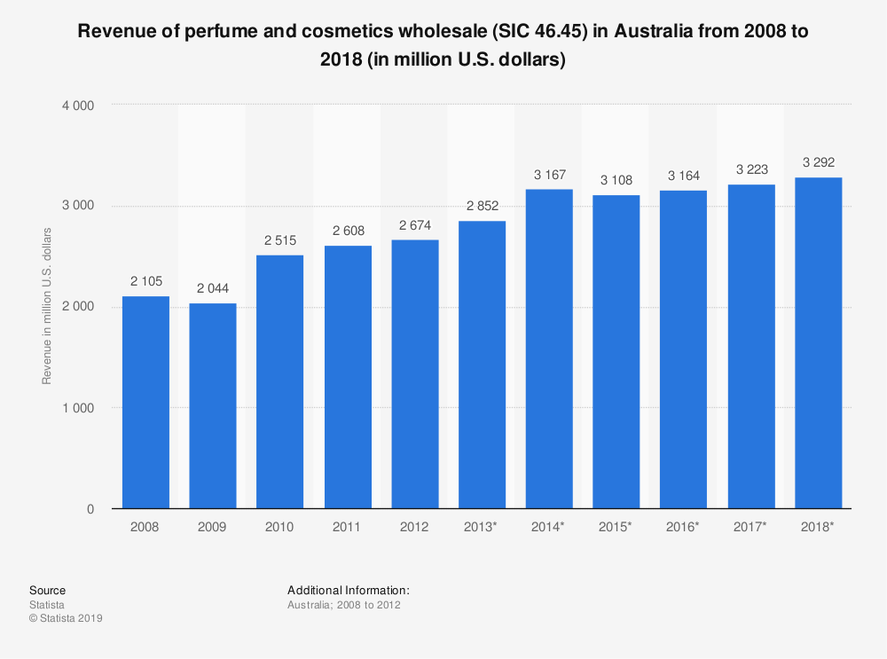 Statistic: Revenue of perfume and cosmetics wholesale (SIC 46.45) in Australia from 2008 to 2018 (in million U.S. dollars) | Statista