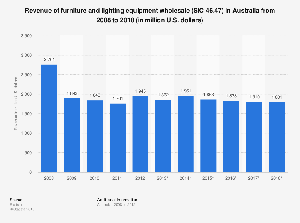 Statistic: Revenue of furniture and lighting equipment wholesale (SIC 46.47) in Australia from 2008 to 2018 (in million U.S. dollars) | Statista