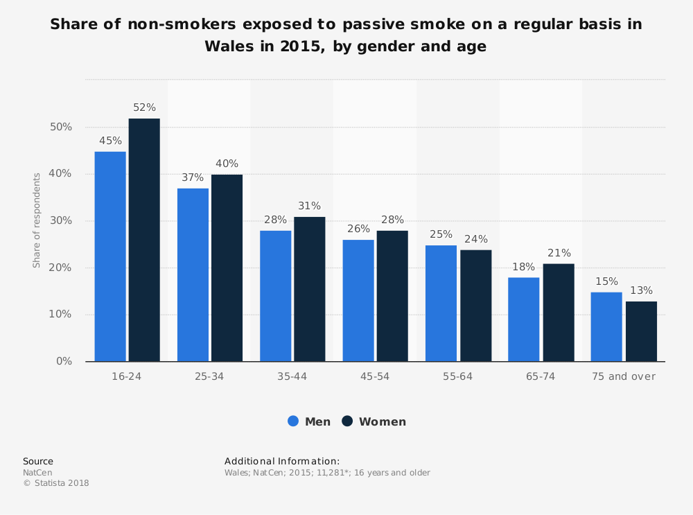 Statistic: Share of non-smokers exposed to passive smoke on a regular basis in Wales in 2015, by gender and age | Statista