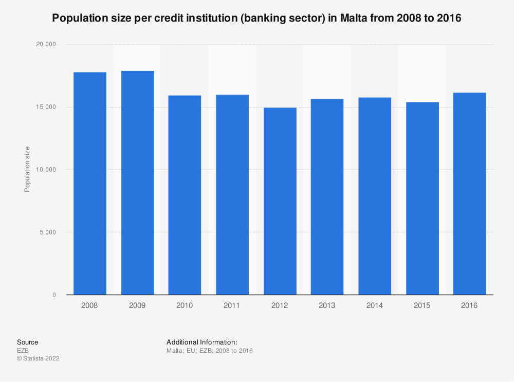 Statistic: Population size per credit institution (banking sector) in Malta from 2008 to 2016 | Statista