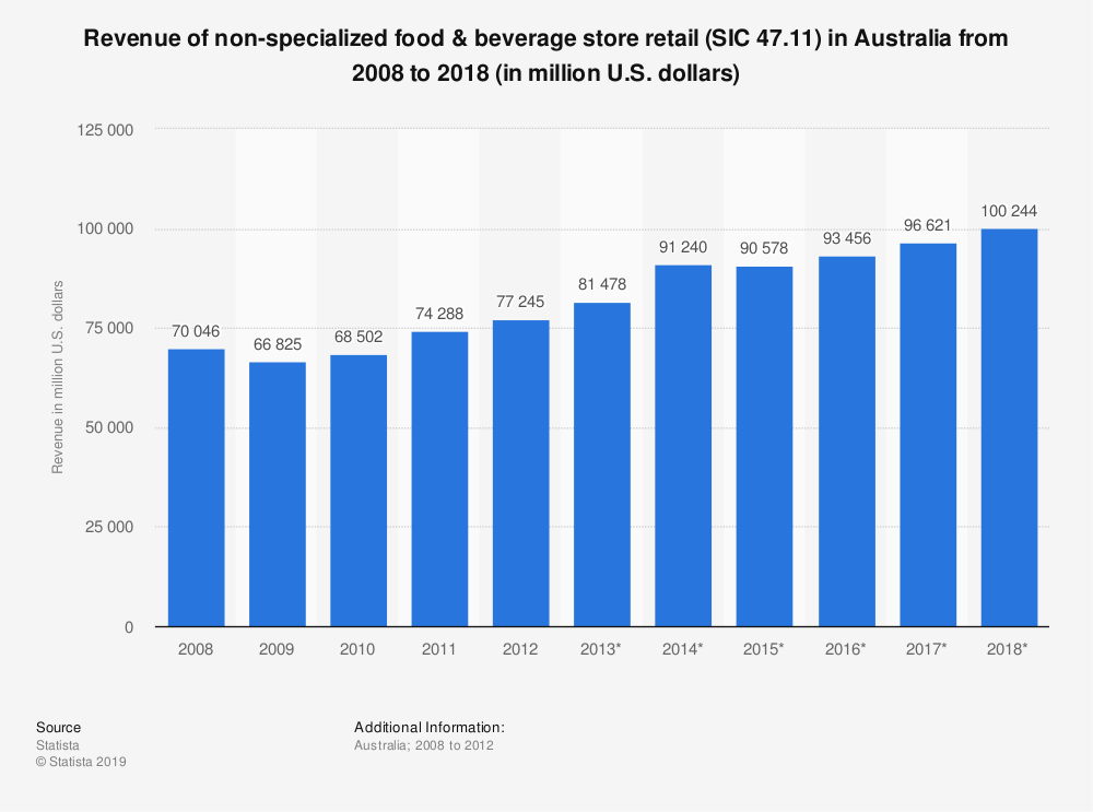 Statistic: Revenue of non-specialized food & beverage store retail (SIC 47.11) in Australia from 2008 to 2018 (in million U.S. dollars) | Statista