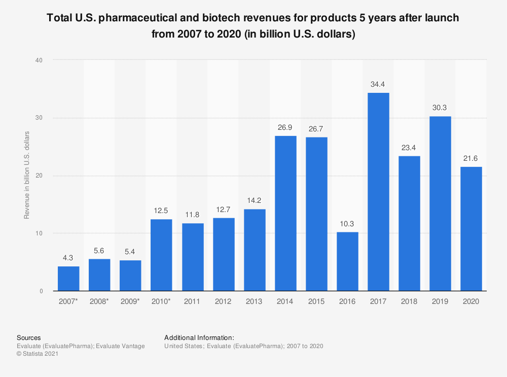 Statistic: Total U.S. pharmaceutical and biotech revenues for products 5 years after launch from 2007 to 2019 (in billion U.S. dollars)* | Statista