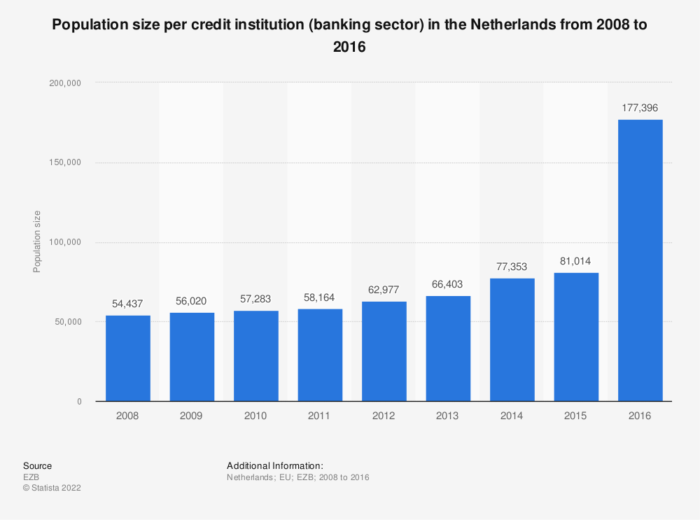 Statistic: Population size per credit institution (banking sector) in the Netherlands from 2008 to 2016 | Statista