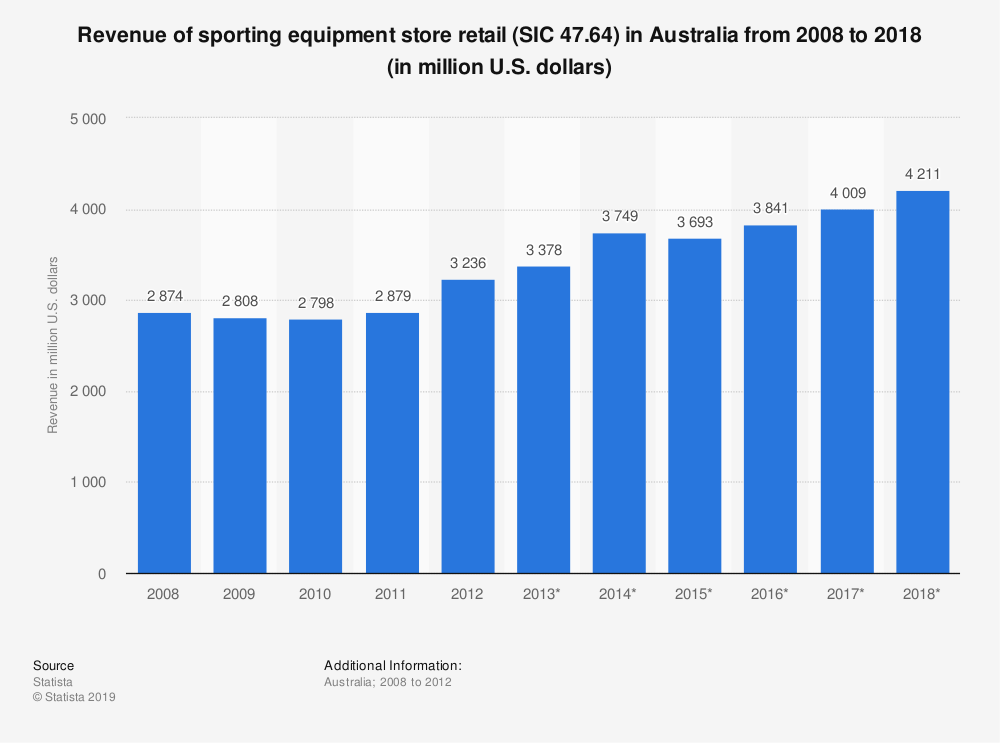Statistic: Revenue of sporting equipment store retail (SIC 47.64) in Australia from 2008 to 2018 (in million U.S. dollars) | Statista