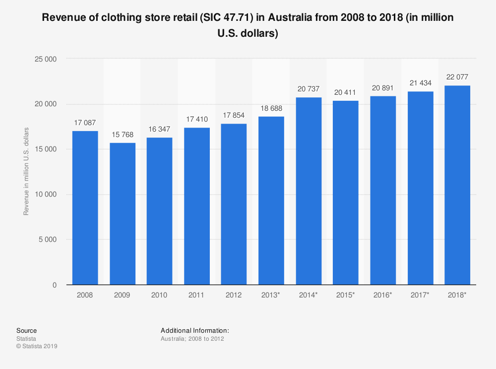 Statistic: Revenue of clothing store retail (SIC 47.71) in Australia from 2008 to 2018 (in million U.S. dollars) | Statista