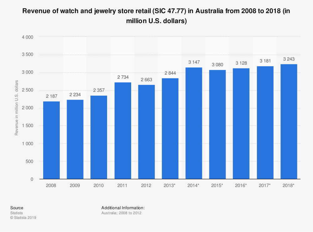 Statistic: Revenue of watch and jewelry store retail (SIC 47.77) in Australia from 2008 to 2018 (in million U.S. dollars) | Statista