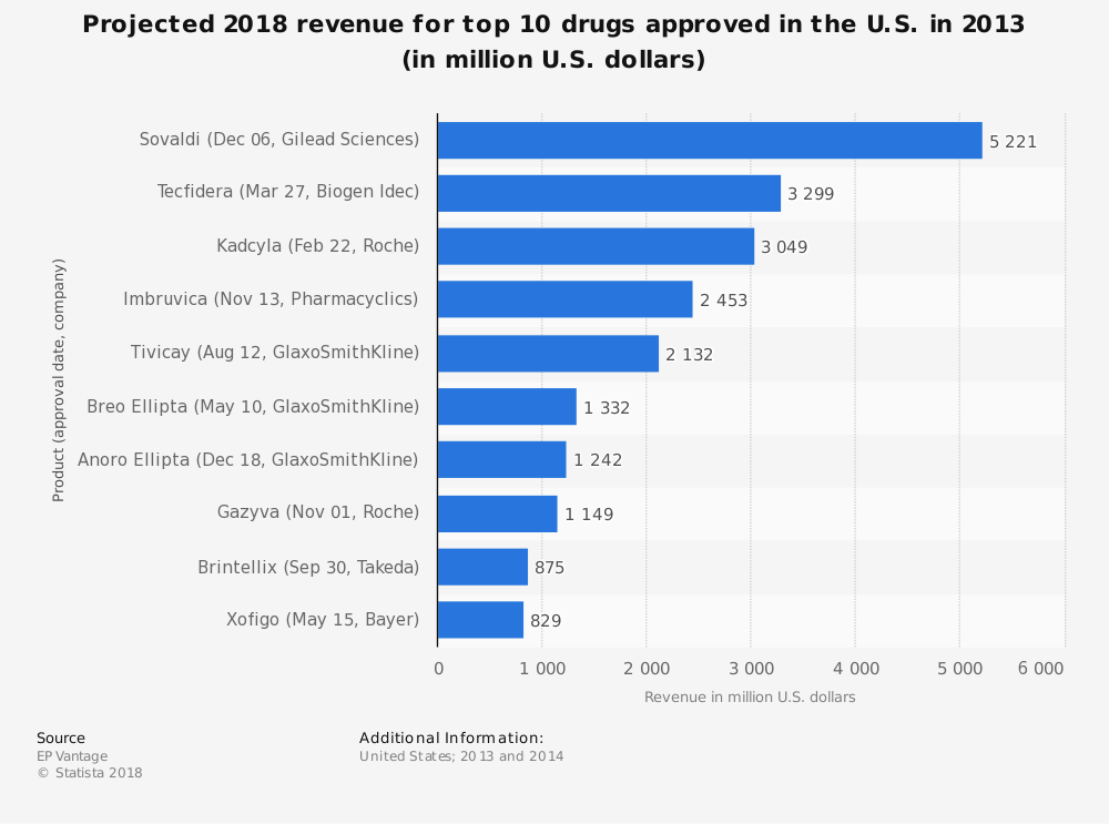 Statistic: Projected 2018 revenue for top 10 drugs approved in the U.S. in 2013 (in million U.S. dollars) | Statista