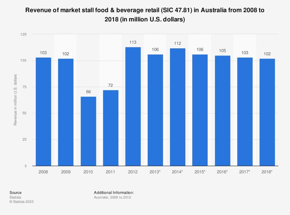 Statistic: Revenue of market stall food & beverage retail (SIC 47.81) in Australia from 2008 to 2018 (in million U.S. dollars) | Statista