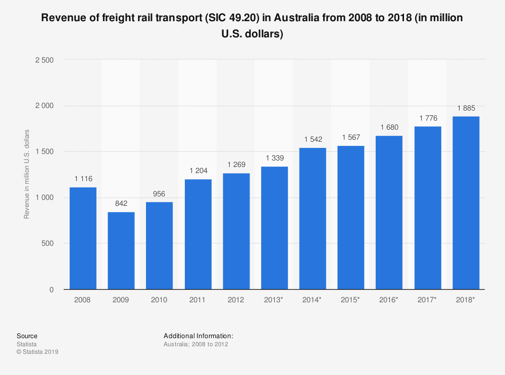 Statistic: Revenue of freight rail transport (SIC 49.20) in Australia from 2008 to 2018 (in million U.S. dollars) | Statista