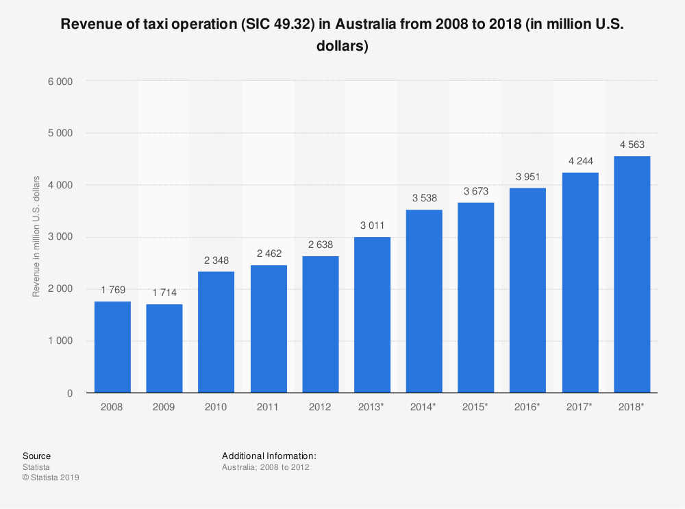 Statistic: Revenue of taxi operation (SIC 49.32) in Australia from 2008 to 2018 (in million U.S. dollars) | Statista