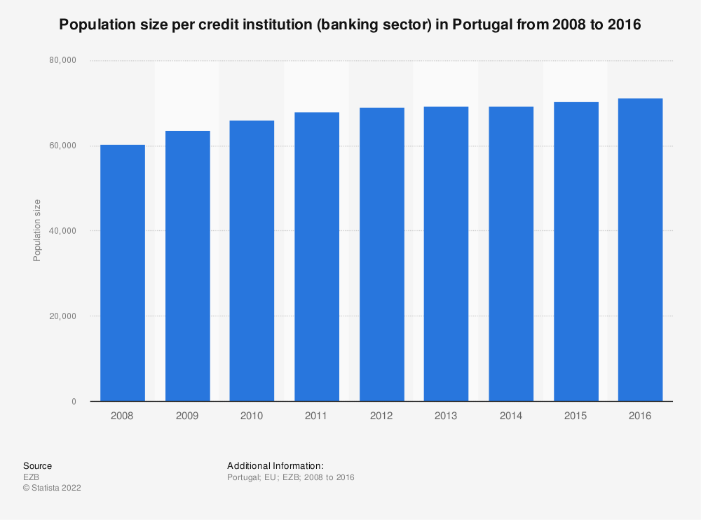 Statistic: Population size per credit institution (banking sector) in Portugal from 2008 to 2016 | Statista