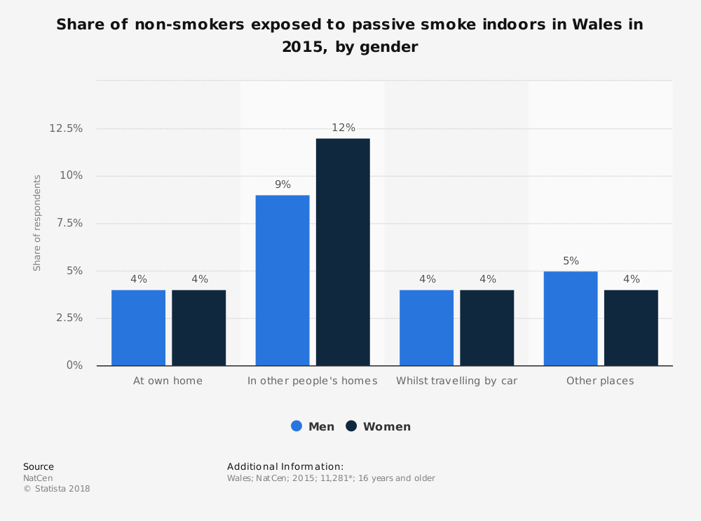 Statistic: Share of non-smokers exposed to passive smoke indoors in Wales in 2015, by gender | Statista
