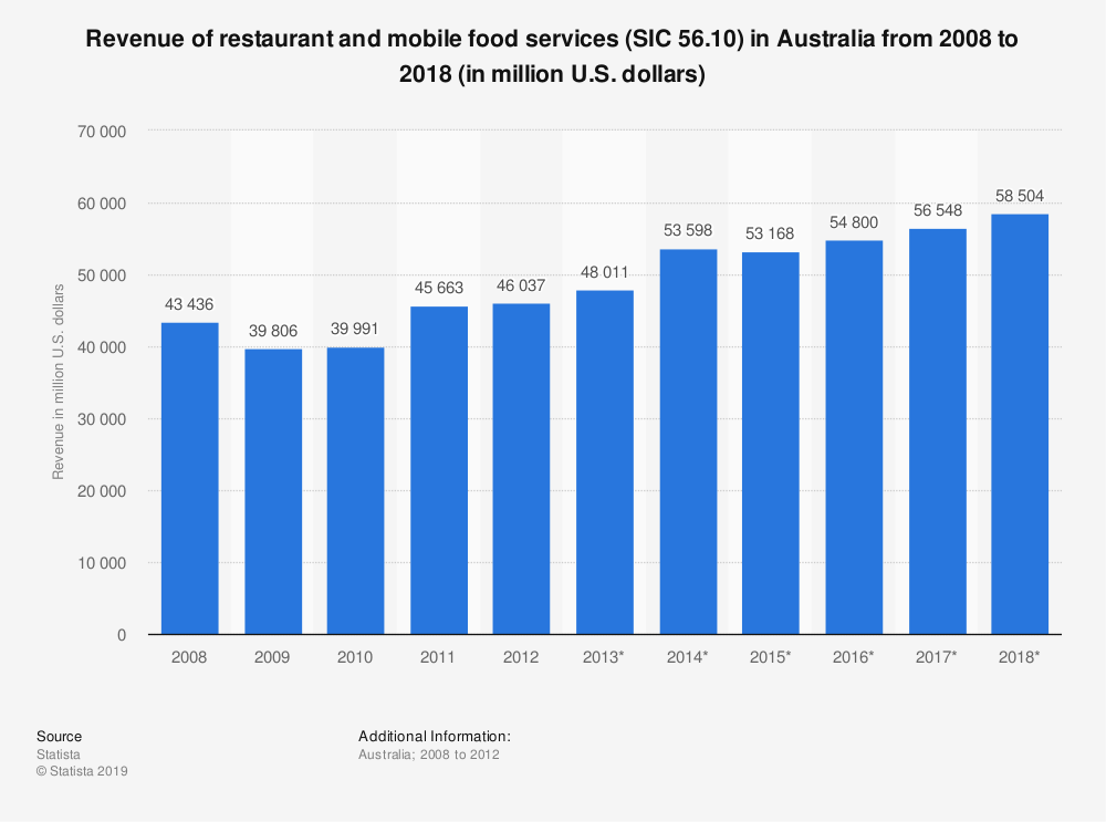 Statistic: Revenue of restaurant and mobile food services (SIC 56.10) in Australia from 2008 to 2018 (in million U.S. dollars) | Statista