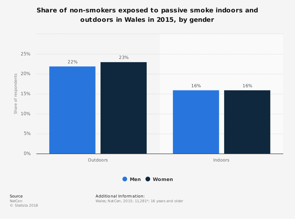 Statistic: Share of non-smokers exposed to passive smoke indoors and outdoors in Wales in 2015, by gender | Statista