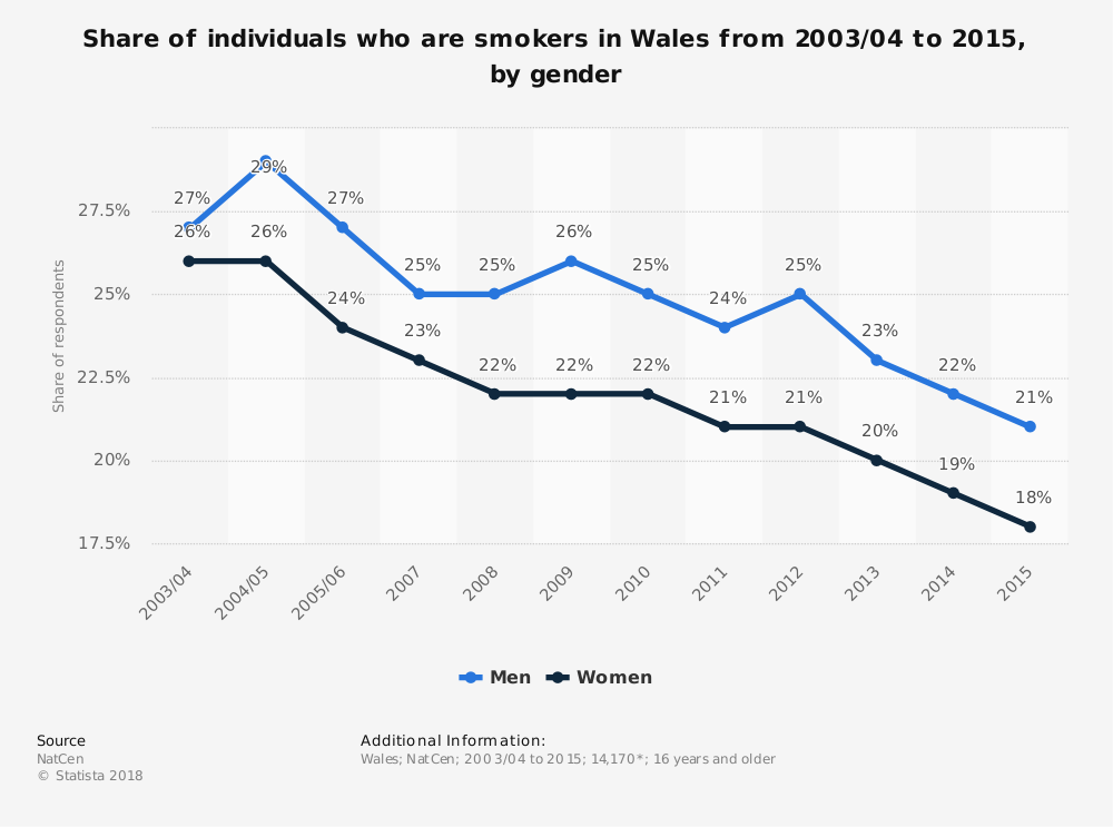 Statistic: Share of individuals who are smokers in Wales from 2003/04 to 2015, by gender | Statista