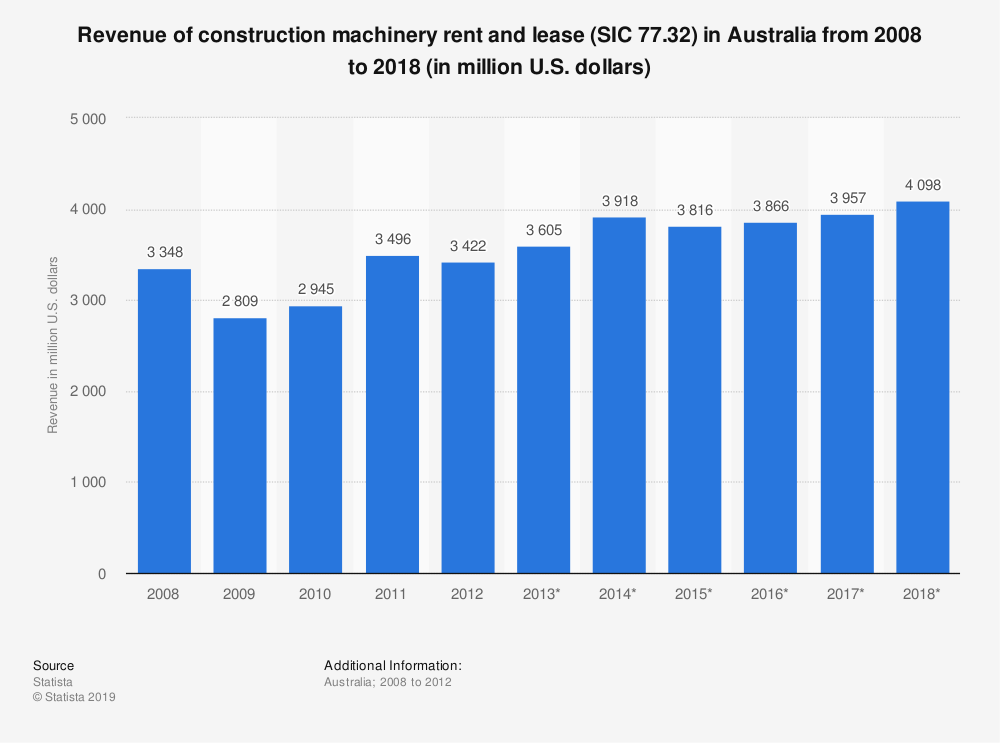 Statistic: Revenue of construction machinery rent and lease (SIC 77.32) in Australia from 2008 to 2018 (in million U.S. dollars) | Statista