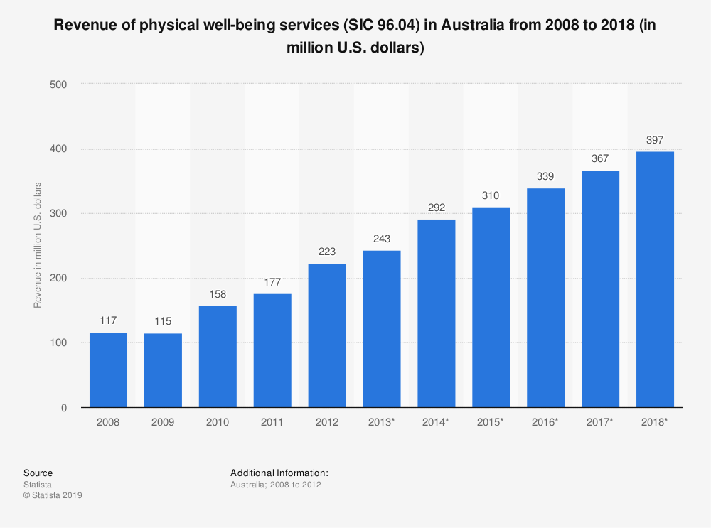 Statistic: Revenue of physical well-being services (SIC 96.04) in Australia from 2008 to 2018 (in million U.S. dollars)   Statista