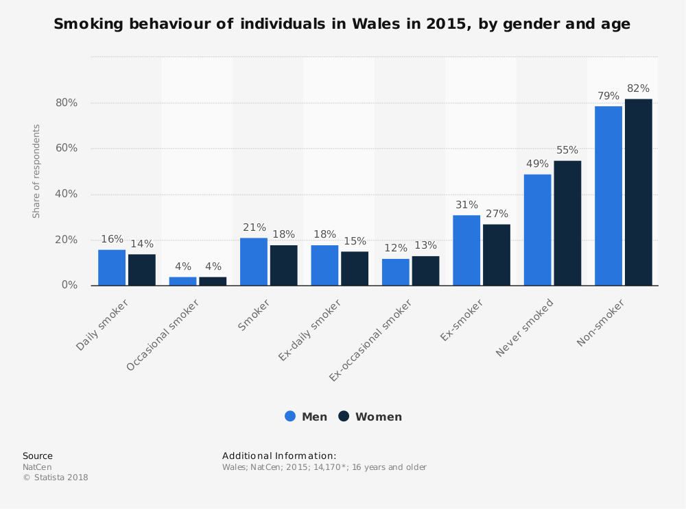Statistic: Smoking behaviour of individuals in Wales in 2015, by gender and age | Statista