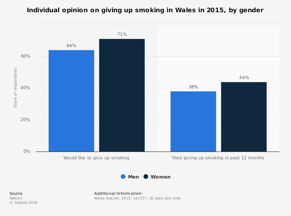 Statistic: Individual opinion on giving up smoking in Wales in 2015, by gender | Statista
