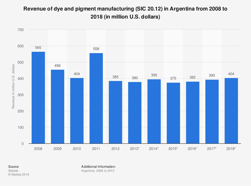 Statistic: Revenue of dye and pigment manufacturing (SIC 20.12) in Argentina from 2008 to 2018 (in million U.S. dollars) | Statista