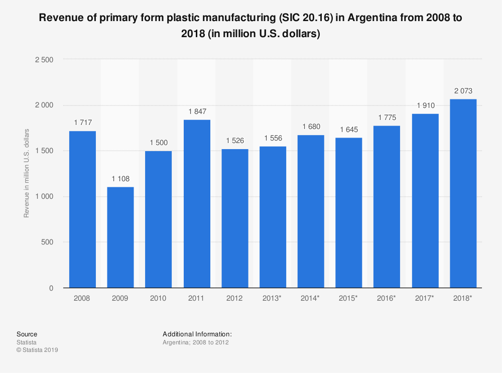 Statistic: Revenue of primary form plastic manufacturing (SIC 20.16) in Argentina from 2008 to 2018 (in million U.S. dollars) | Statista