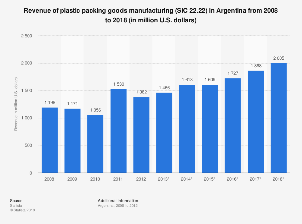 Statistic: Revenue of plastic packing goods manufacturing (SIC 22.22) in Argentina from 2008 to 2018 (in million U.S. dollars) | Statista