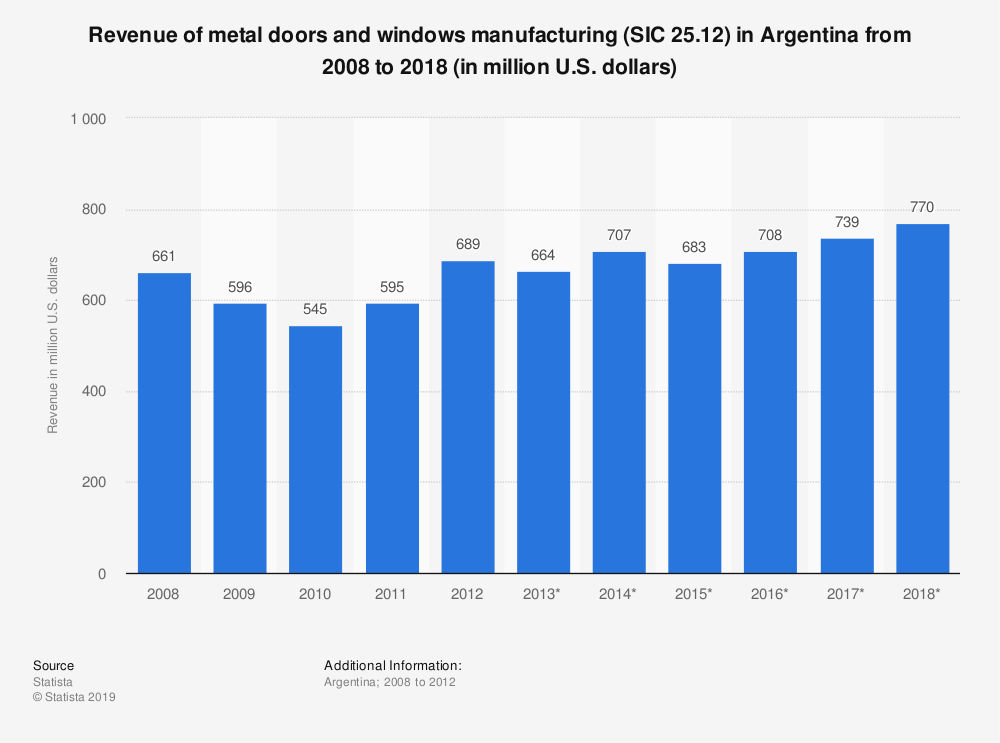 Statistic: Revenue of metal doors and windows manufacturing (SIC 25.12) in Argentina from 2008 to 2018 (in million U.S. dollars) | Statista