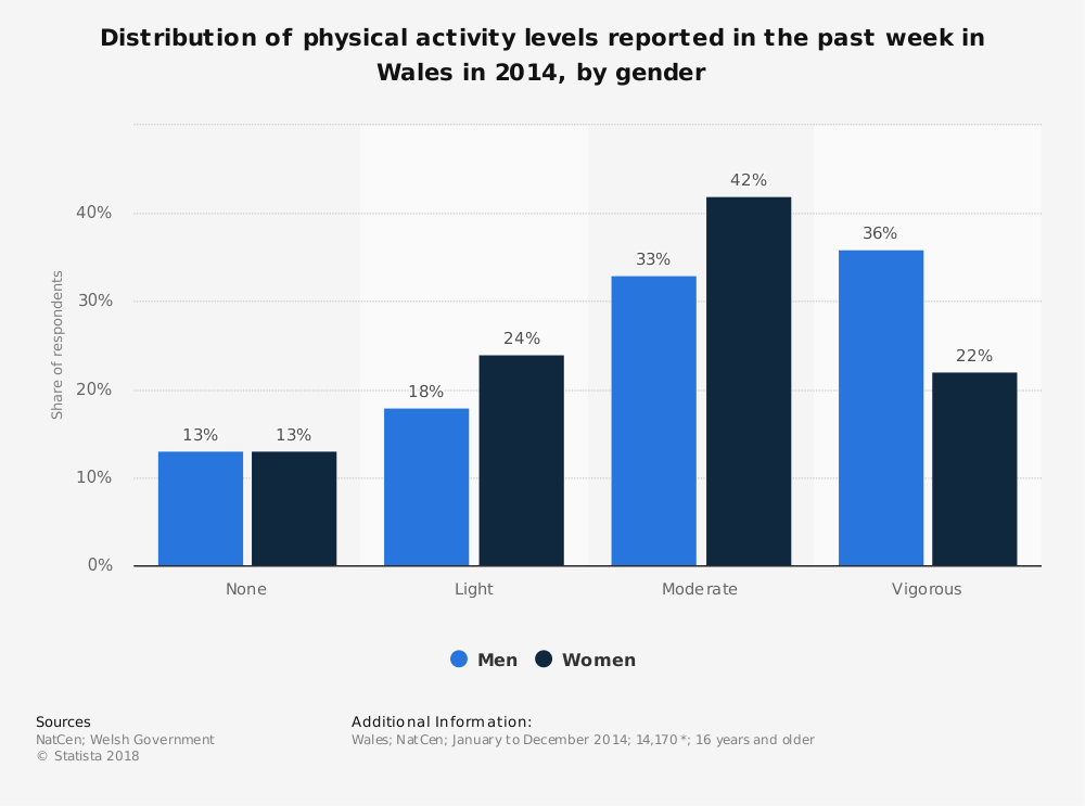 Statistic: Distribution of physical activity levels reported in the past week in Wales in 2014, by gender | Statista