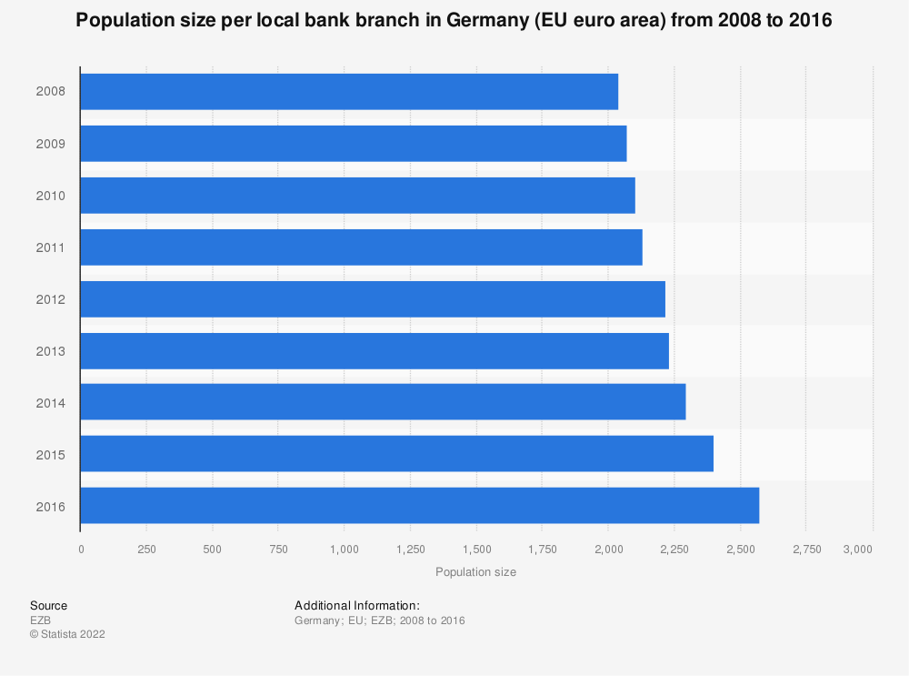 Statistic: Population size per local bank branch in Germany (EU euro area) from 2008 to 2016 | Statista