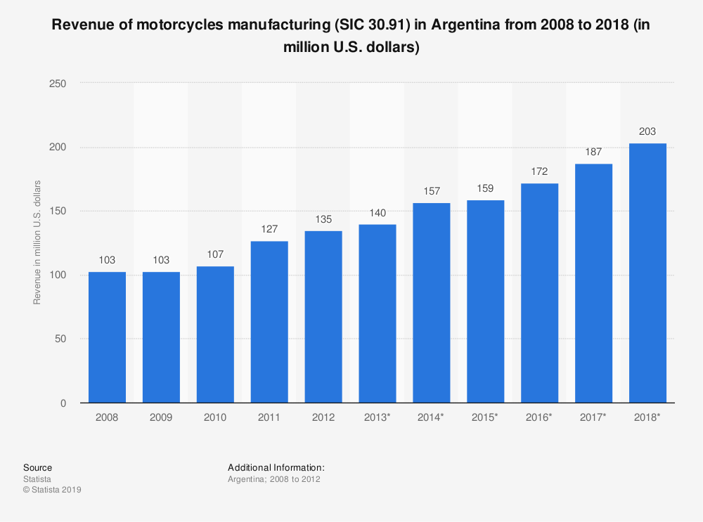 Statistic: Revenue of motorcycles manufacturing (SIC 30.91) in Argentina from 2008 to 2018 (in million U.S. dollars) | Statista