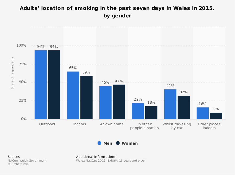 Statistic: Adults' location of smoking in the past seven days in Wales in 2015, by gender | Statista