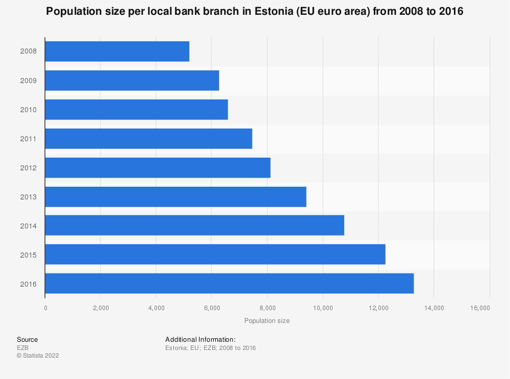 Statistic: Population size per local bank branch in Estonia (EU euro area) from 2008 to 2016 | Statista
