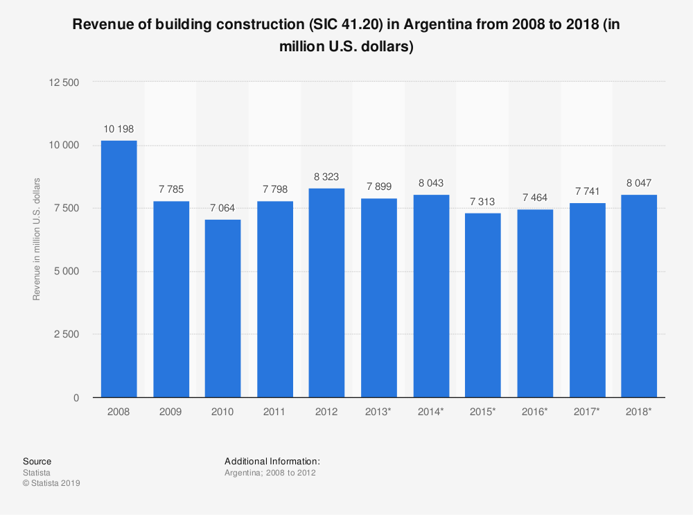 Statistic: Revenue of building construction (SIC 41.20) in Argentina from 2008 to 2018 (in million U.S. dollars) | Statista