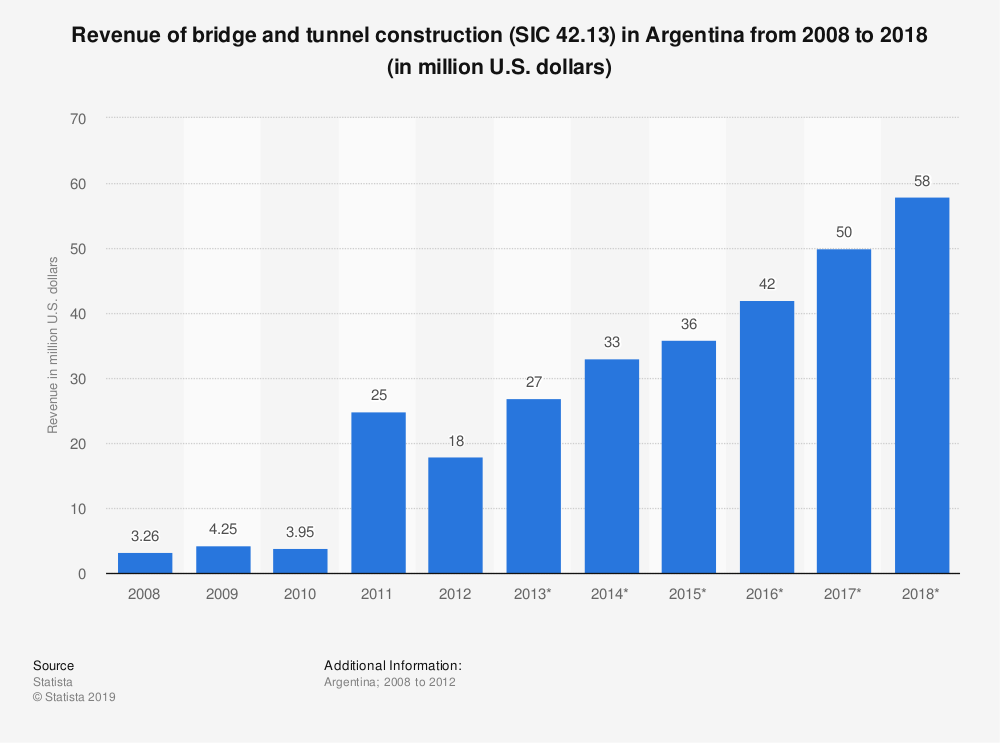 Statistic: Revenue of bridge and tunnel construction (SIC 42.13) in Argentina from 2008 to 2018 (in million U.S. dollars) | Statista