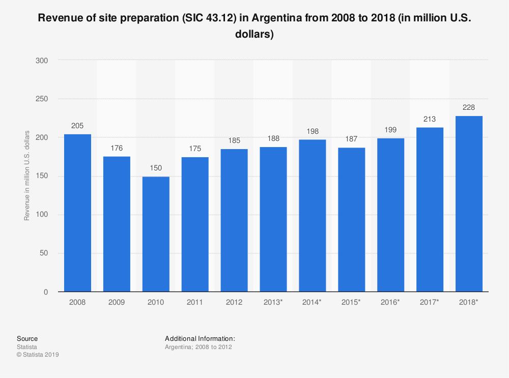 Statistic: Revenue of site preparation (SIC 43.12) in Argentina from 2008 to 2018 (in million U.S. dollars) | Statista