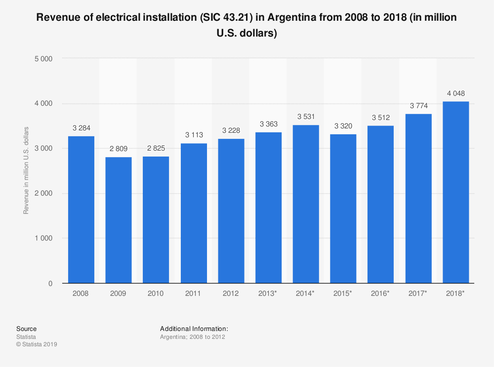 Statistic: Revenue of electrical installation (SIC 43.21) in Argentina from 2008 to 2018 (in million U.S. dollars) | Statista