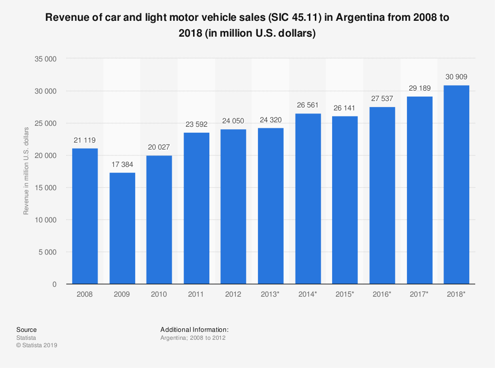Statistic: Revenue of car and light motor vehicle sales (SIC 45.11) in Argentina from 2008 to 2018 (in million U.S. dollars) | Statista