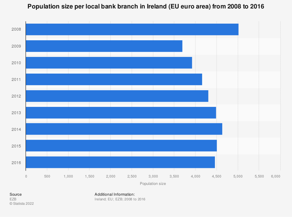 Statistic: Population size per local bank branch in Ireland (EU euro area) from 2008 to 2016 | Statista