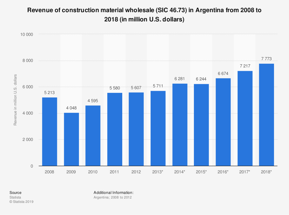 Statistic: Revenue of construction material wholesale (SIC 46.73) in Argentina from 2008 to 2018 (in million U.S. dollars)   Statista