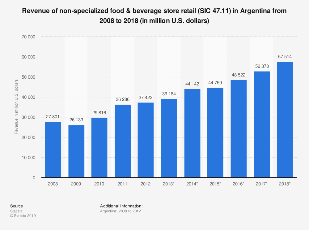 Statistic: Revenue of non-specialized food & beverage store retail (SIC 47.11) in Argentina from 2008 to 2018 (in million U.S. dollars) | Statista