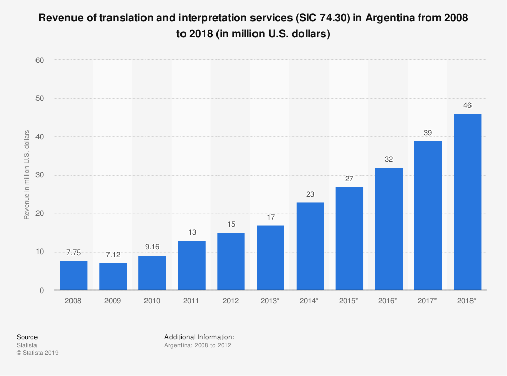 Statistic: Revenue of translation and interpretation services (SIC 74.30) in Argentina from 2008 to 2018 (in million U.S. dollars)   Statista