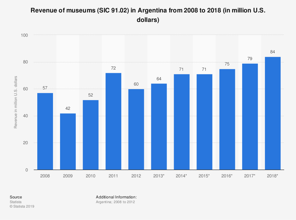 Statistic: Revenue of museums (SIC 91.02) in Argentina from 2008 to 2018 (in million U.S. dollars) | Statista