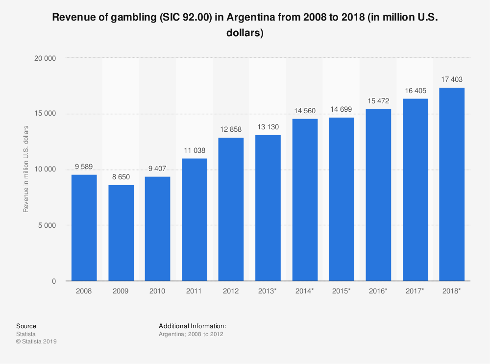 Statistic: Revenue of gambling (SIC 92.00) in Argentina from 2008 to 2018 (in million U.S. dollars) | Statista