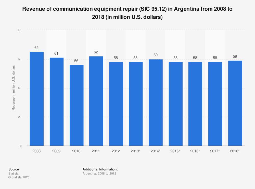 Statistic: Revenue of communication equipment repair (SIC 95.12) in Argentina from 2008 to 2018 (in million U.S. dollars)   Statista