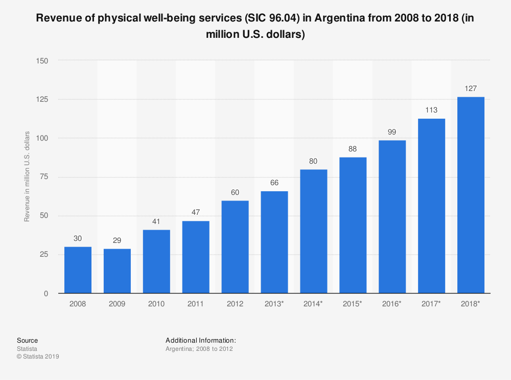 Statistic: Revenue of physical well-being services (SIC 96.04) in Argentina from 2008 to 2018 (in million U.S. dollars) | Statista