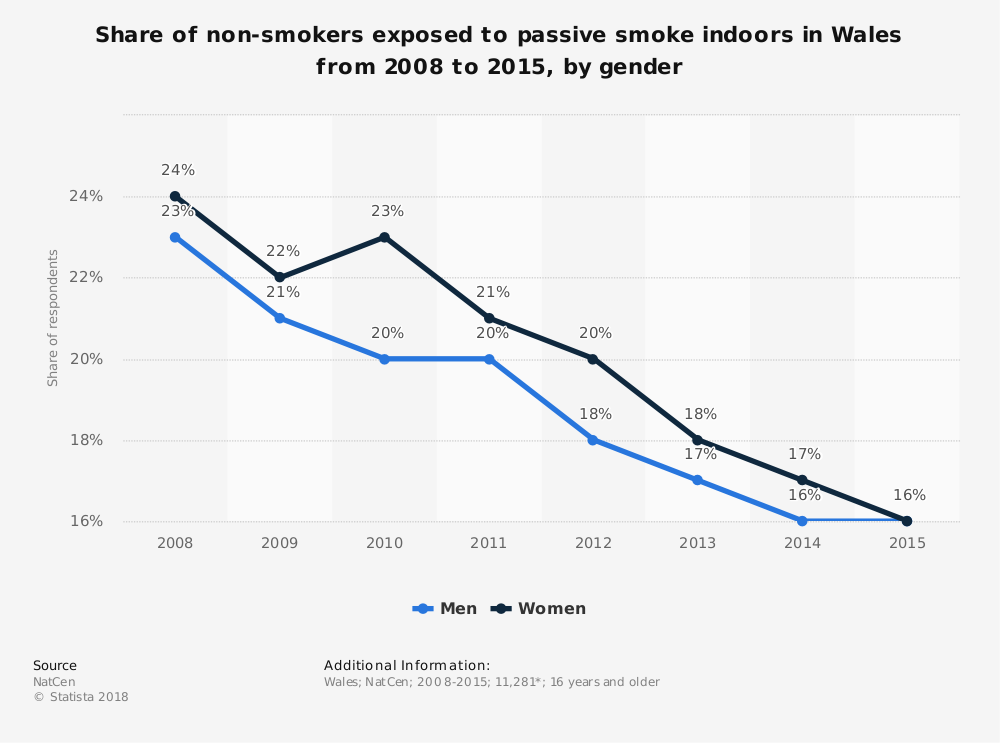 Statistic: Share of non-smokers exposed to passive smoke indoors in Wales from 2008 to 2015, by gender | Statista