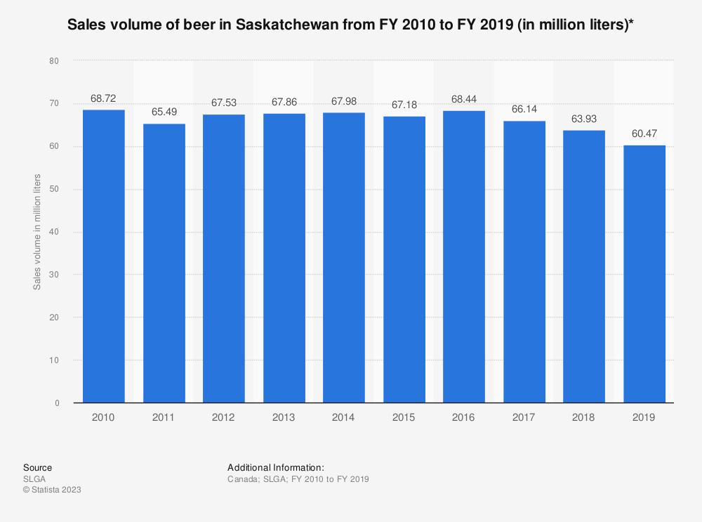 Statistic: Sales volume of beer in Saskatchewan from FY 2010 to FY 2019 (in million liters)* | Statista