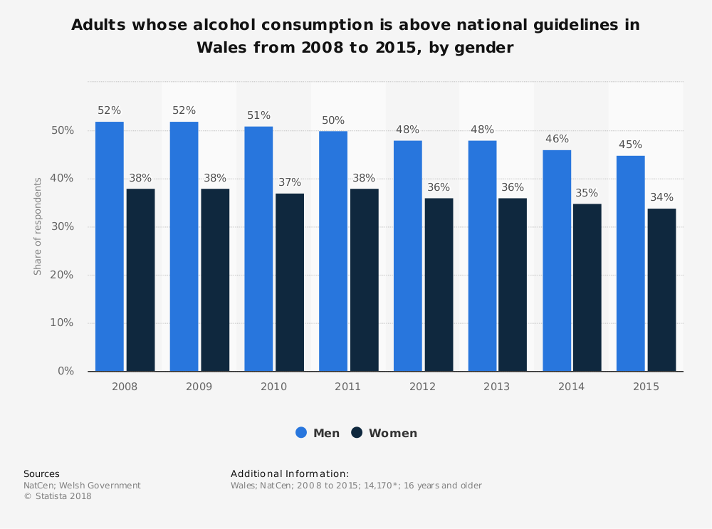 Statistic: Adults whose alcohol consumption is above national guidelines in Wales from 2008 to 2015, by gender | Statista