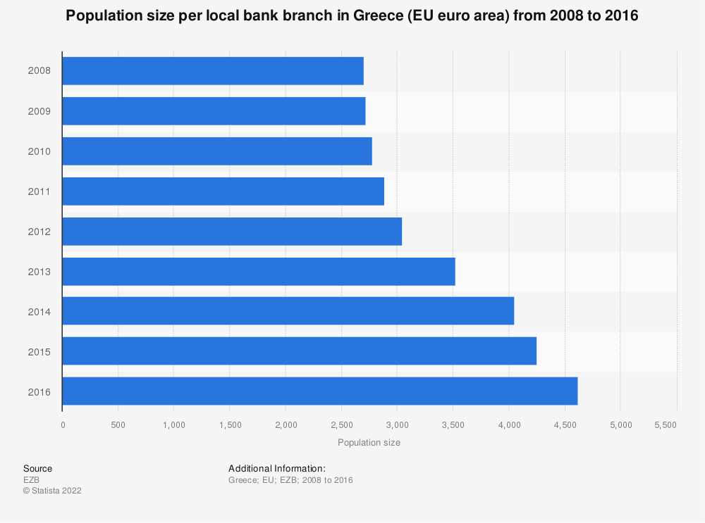 Statistic: Population size per local bank branch in Greece (EU euro area) from 2008 to 2016 | Statista