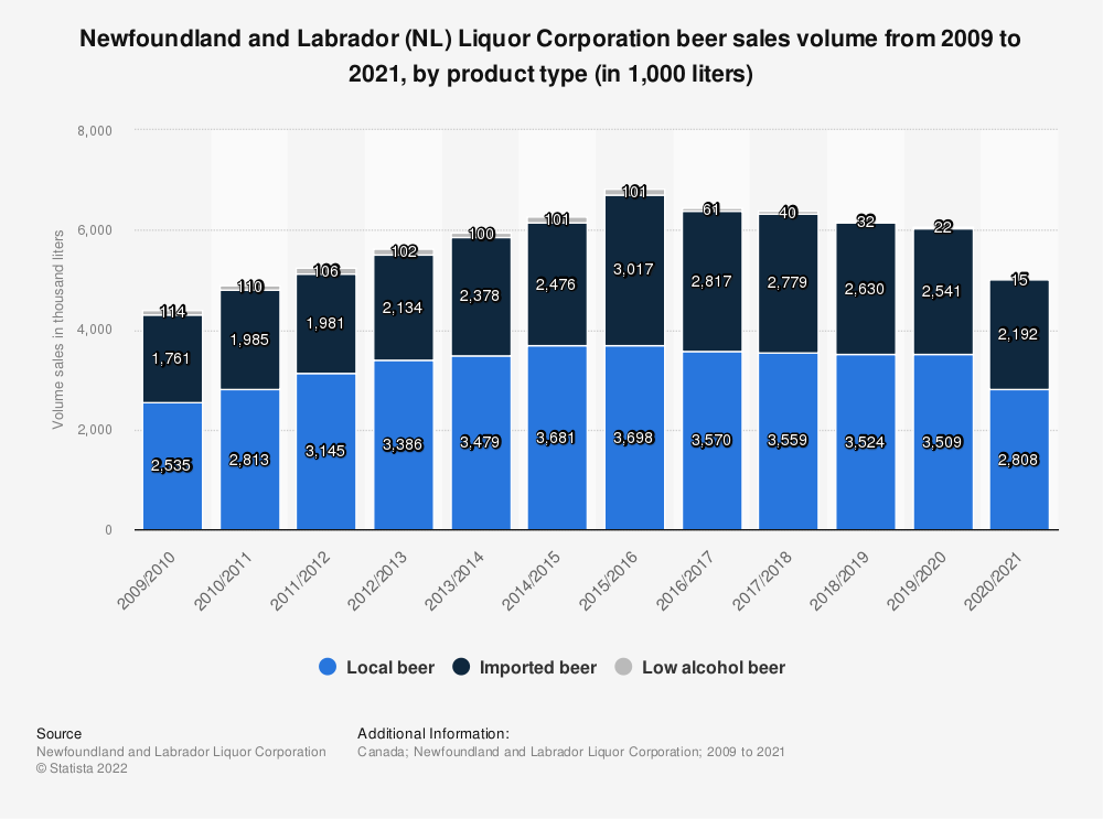 Statistic: Newfoundland and Labrador (NL) Liquor Corporation beer sales volume from 2009 to 2019, by product type (in 1,000 liters) | Statista